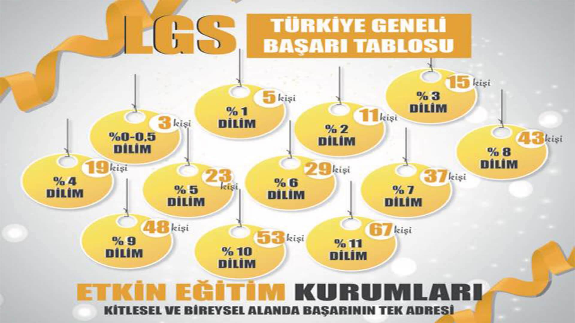 Etkin Kolej | Etkin Eğitim Kurumları LGS Türkiye Geneli Başarı Tablosu
